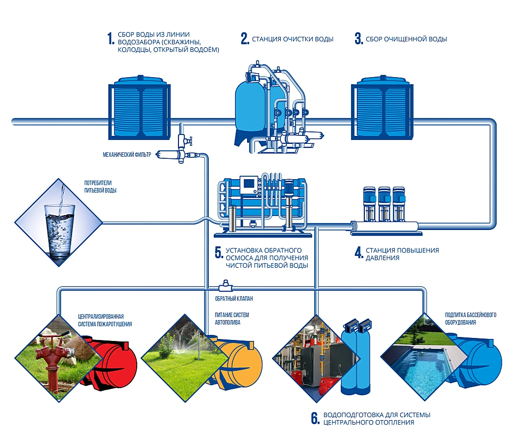 Схема водоснабжения турбазы, базы отдыха, санатория, загородного клуба