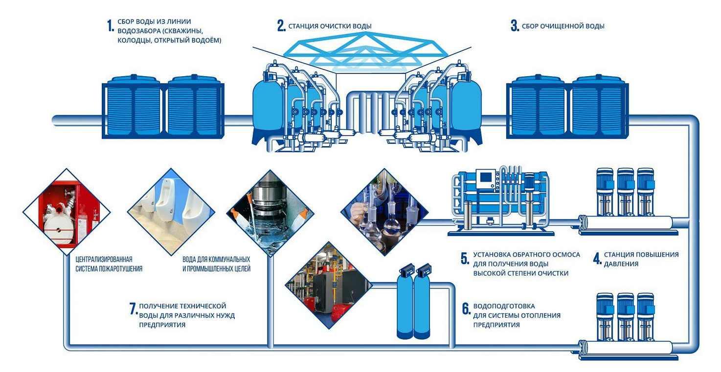 Схема водоснабжения и водоподготовки предприятия