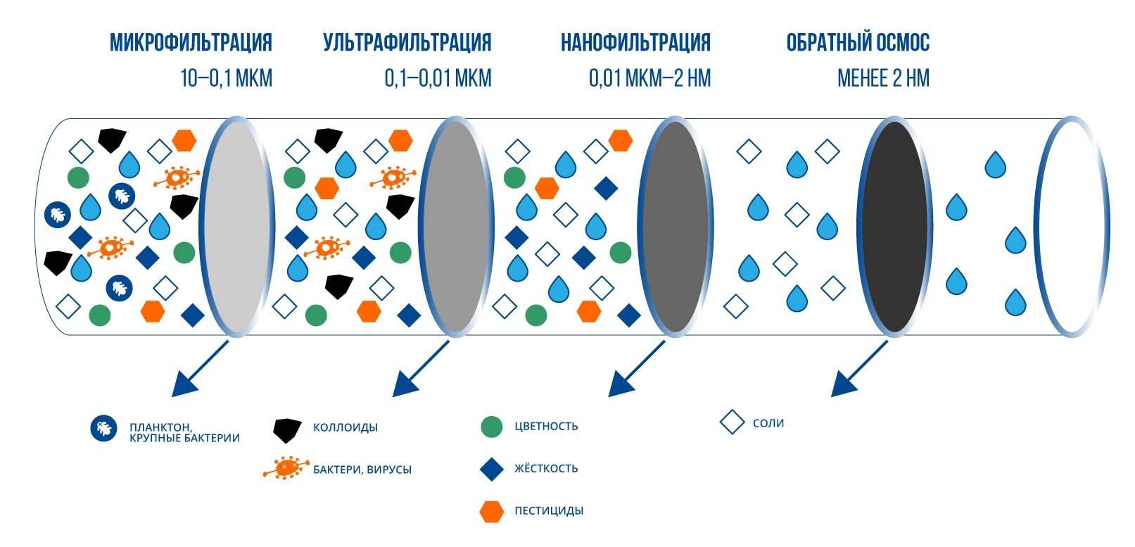 Схема мембранной технологии очистки воды