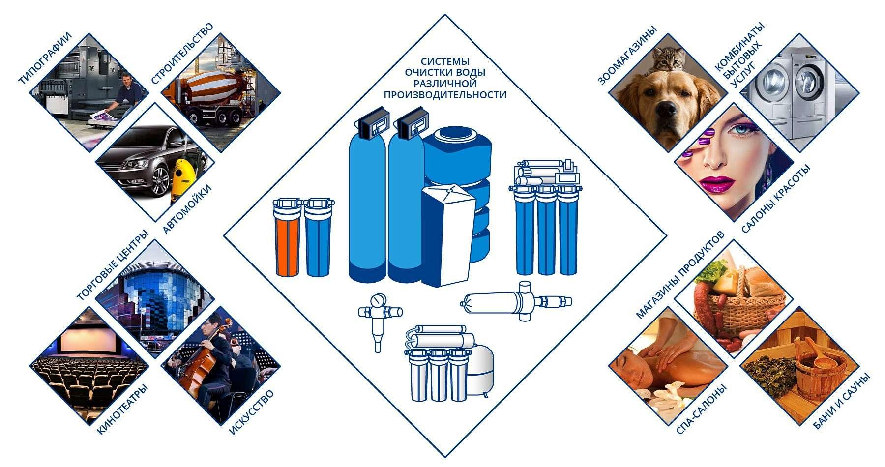 Организация системы водоснабжения и водоподготовки торговых и развлекательных центров, магазинов, химчисток, прачечных, салонов красоты, системы водоснабжения автомоек