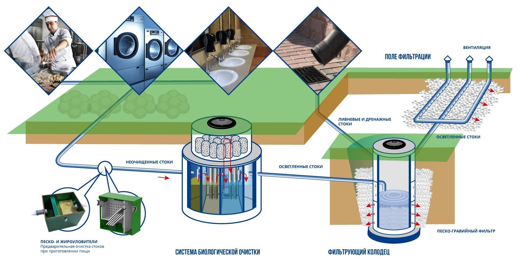 Автономная и централизованная система канализации ресторана, кафе, столовой, предприятий общепита