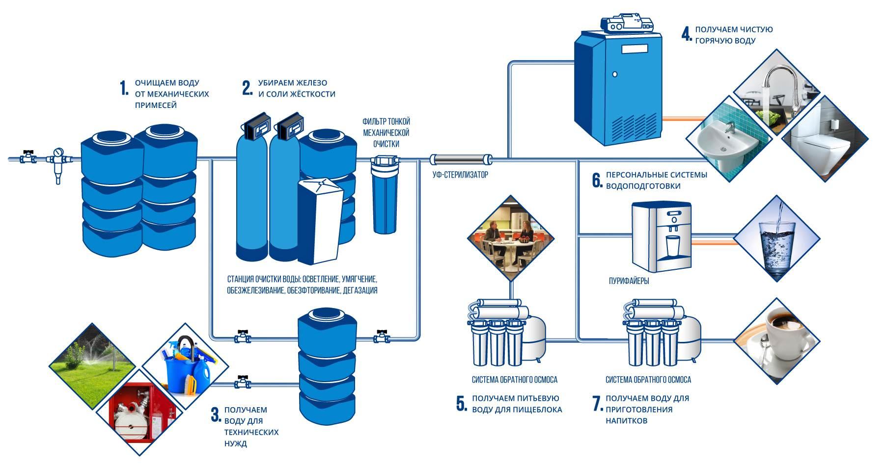 Схема водоснабжения и водоподготовки зданий