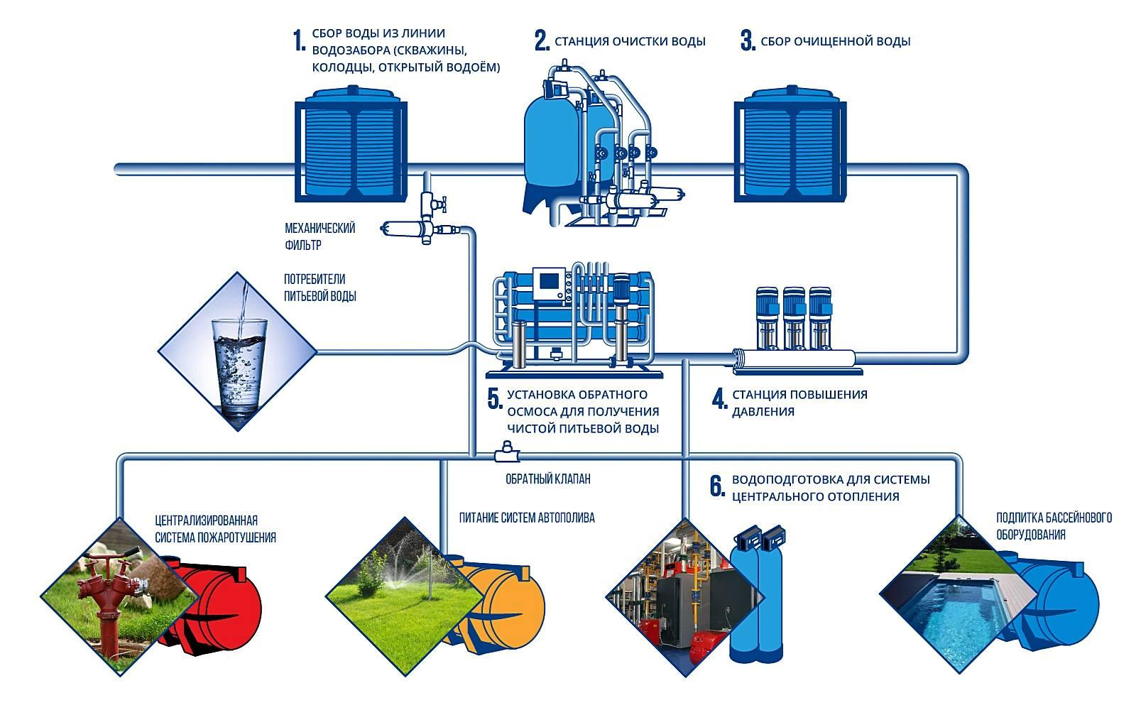 Схема системы очистки воды в гостинице