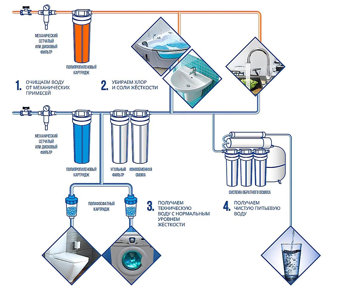 Схема водоснабжения и водоподготовки квартиры