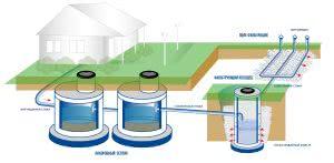 схема канализации в частном доме: септик, фильтрационный колодец, поле фильтрации