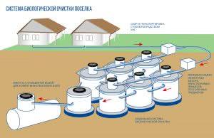 Модульная система биологической очистки
