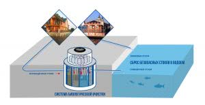 Схема канализации портов, дебаркадеров
