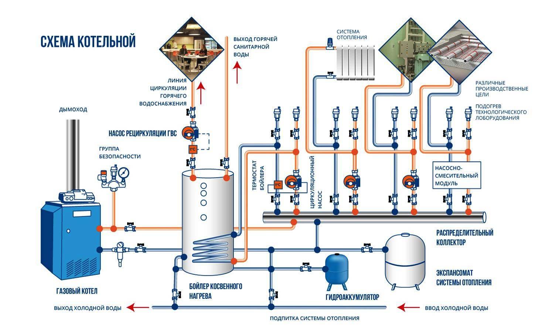 Схема автономной котельной