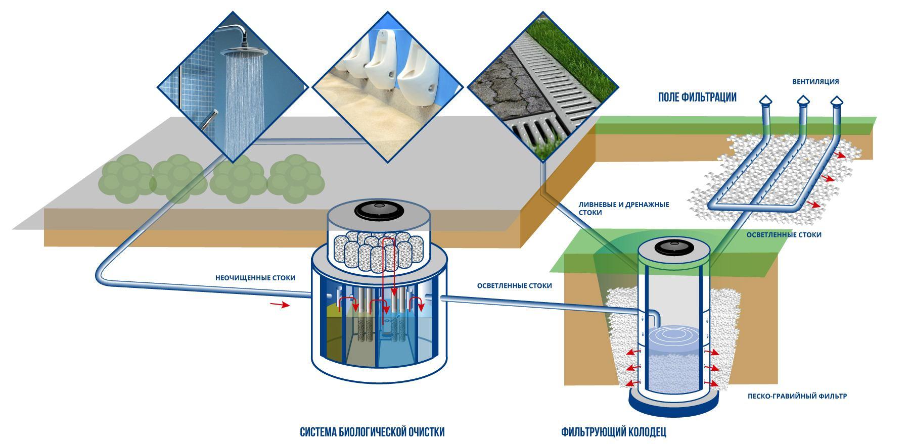 Схема автономной канализации ФОКов, стадионов, катков, фитнес-центров, саун