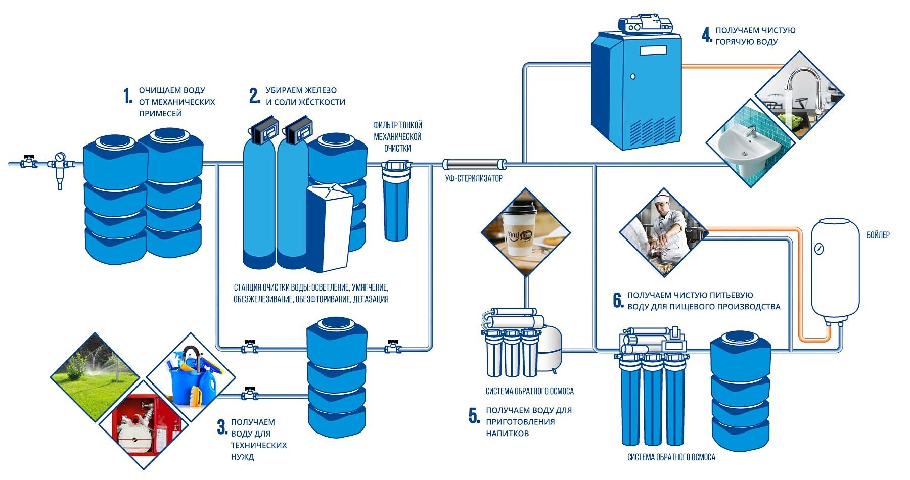 Схема водоснабжения и водоподготовки кафе и ресторана