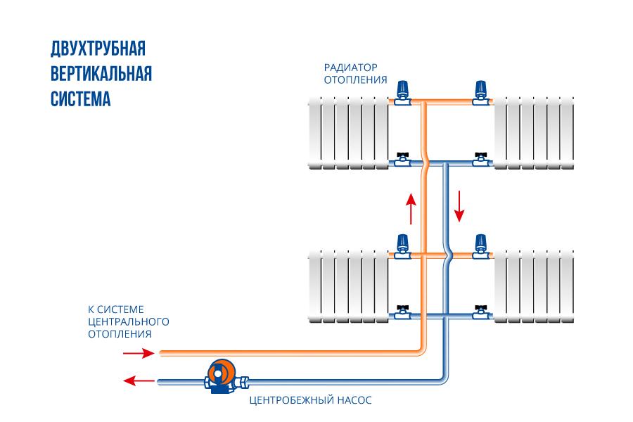 Двухтрубная система отопление своими руками 152