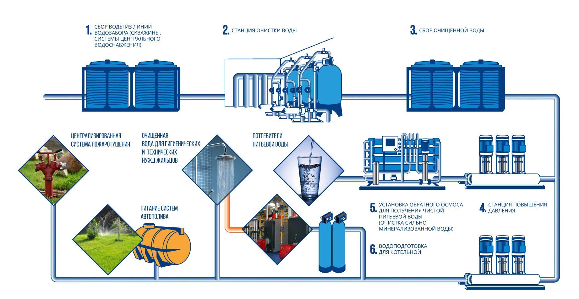 Схема автономного водоснабжения и водоподготовки