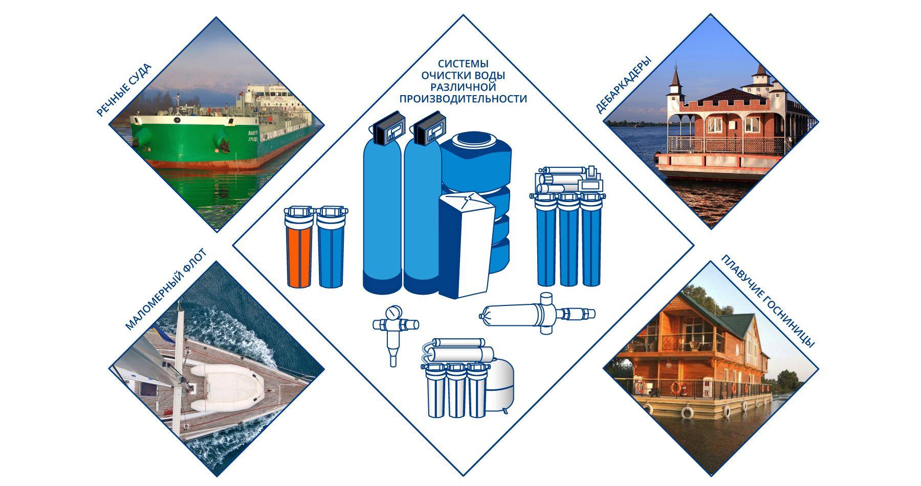 Системы водоснабжения и водопоготовки портов, причальных сооружений, дебаркадеров, гостиниц на воде