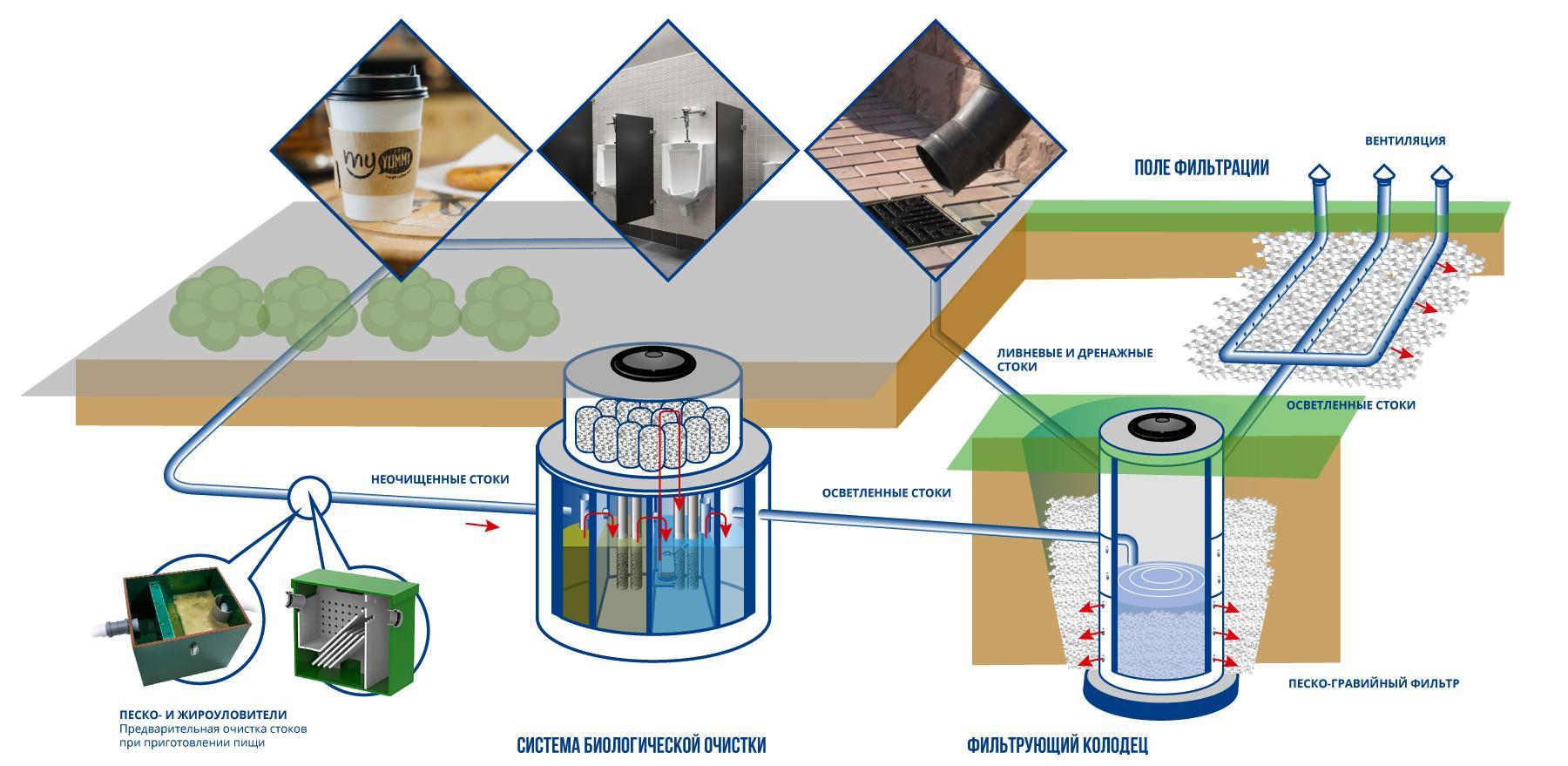 Системы централизованной и автономной канализации в торговом центре, магазине, на предприятиях бытового обслуживания