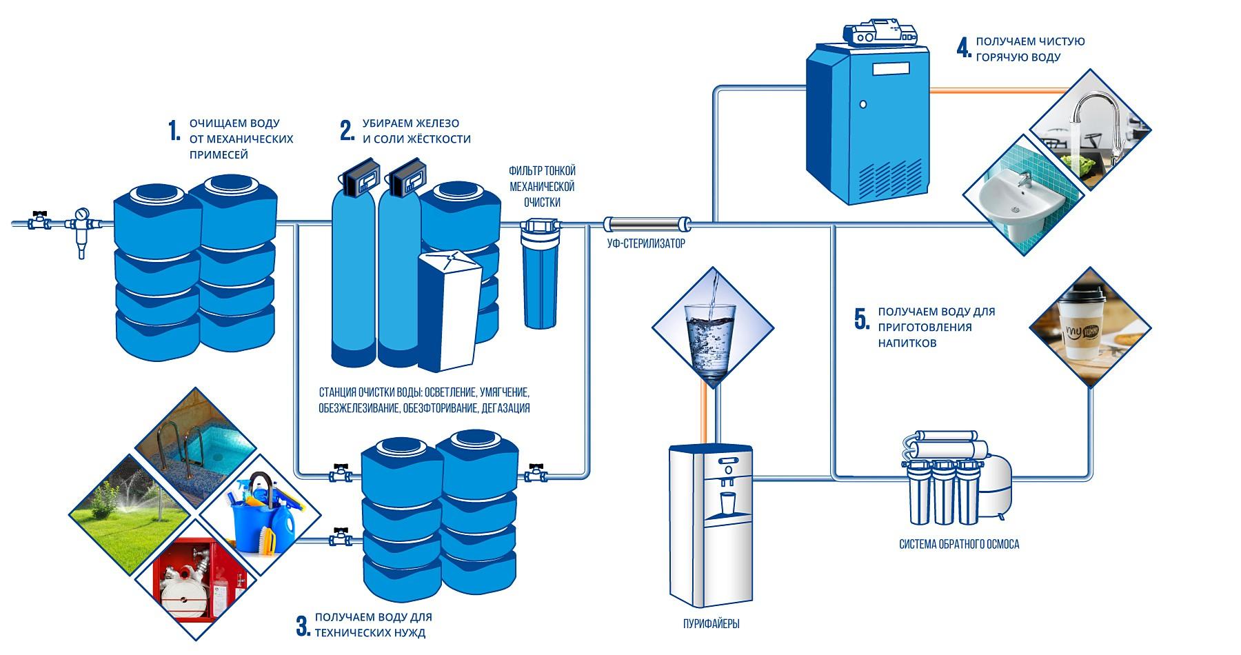 Схема очистки воды на спортивных объектах