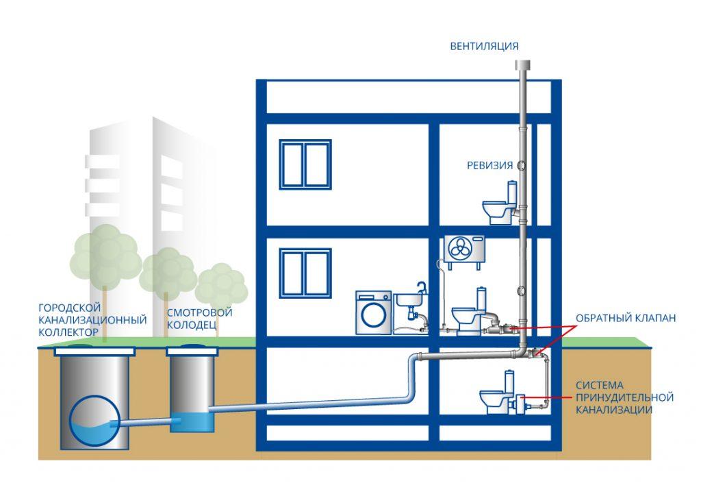 Канализация в пятиэтажном доме схема