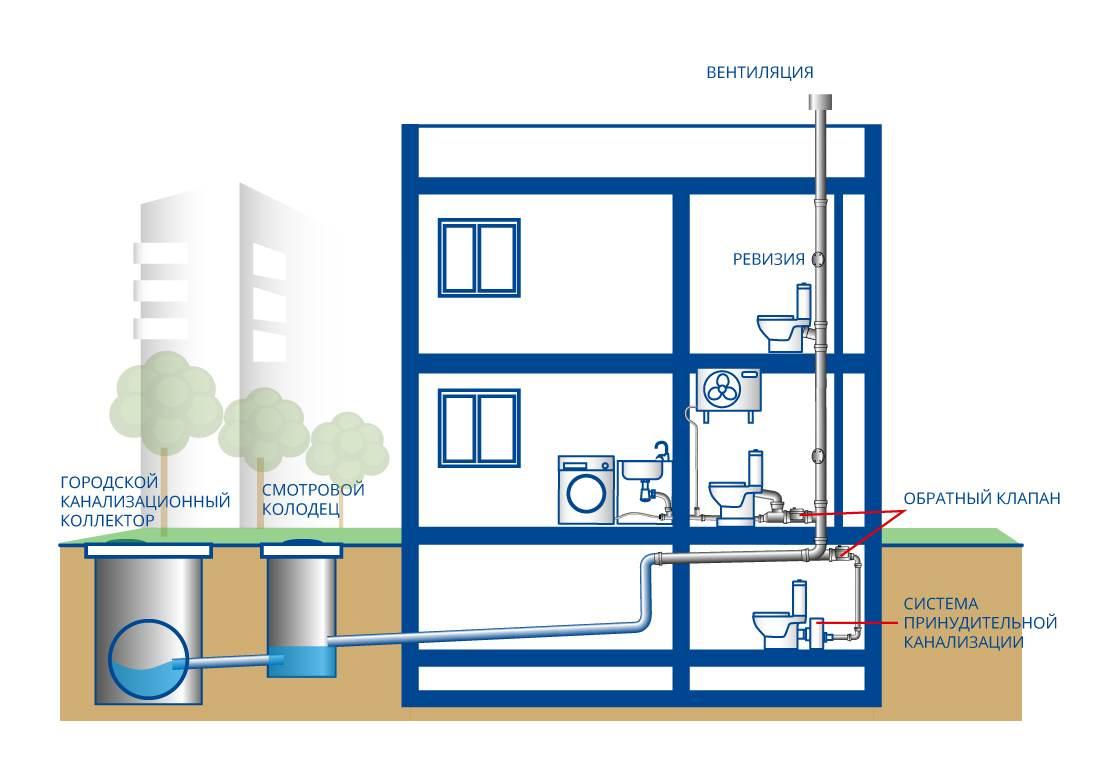Схема центральной канализации жилых многоквартирных зданий
