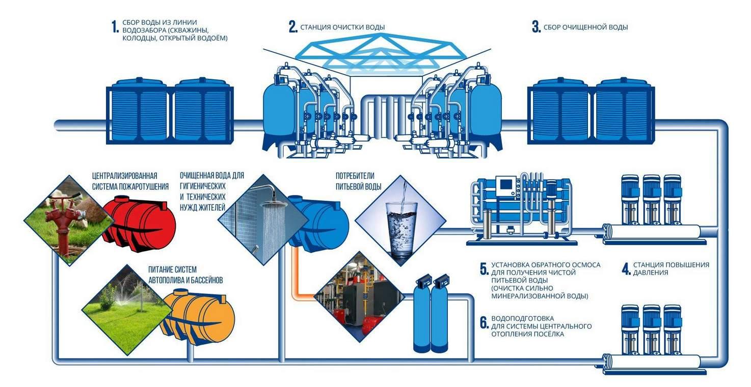 Схема водоснабжения и водоподготовки поселка
