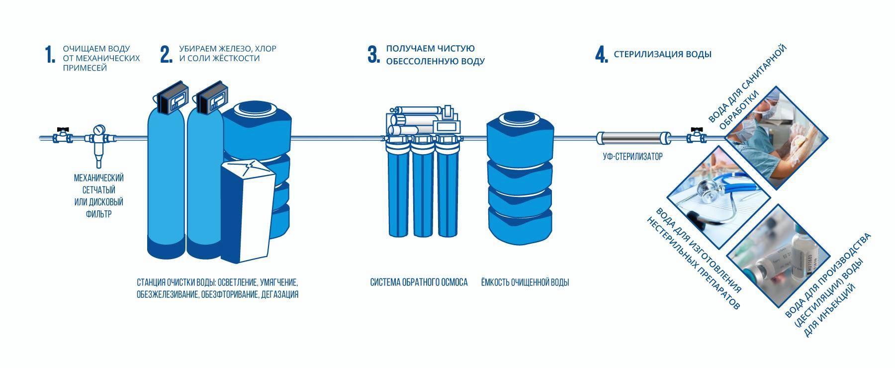 Схема водоподготовки больницы