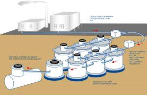 Схема канализации и очистки стоков предприятия