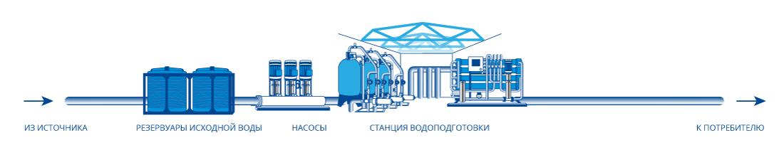 Станция водозабора